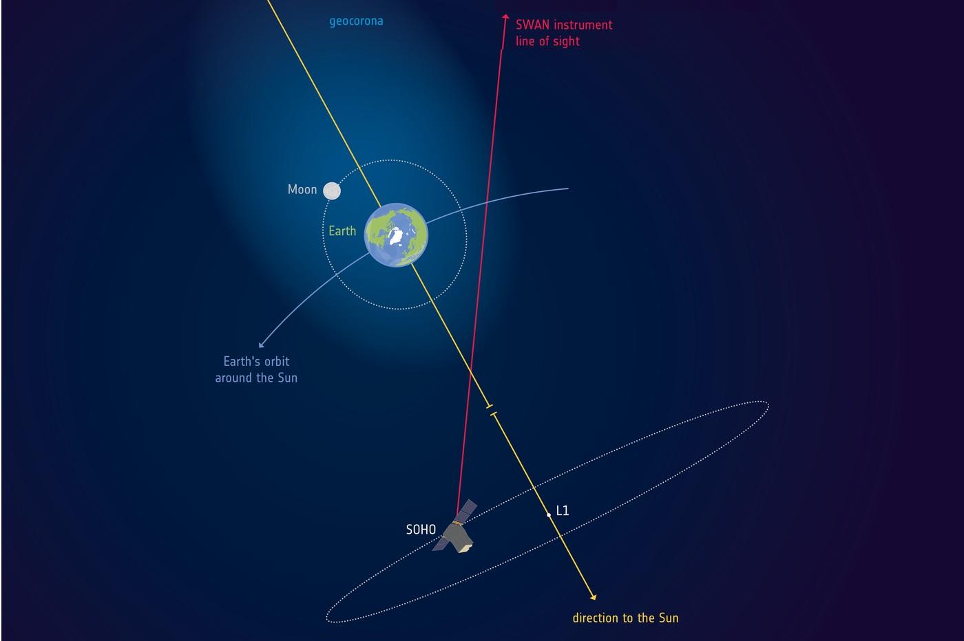 La géocouronne de la Terre observée par Soho et l'instrument Swan (l'illustration n'est pas à l'échelle). © ESA