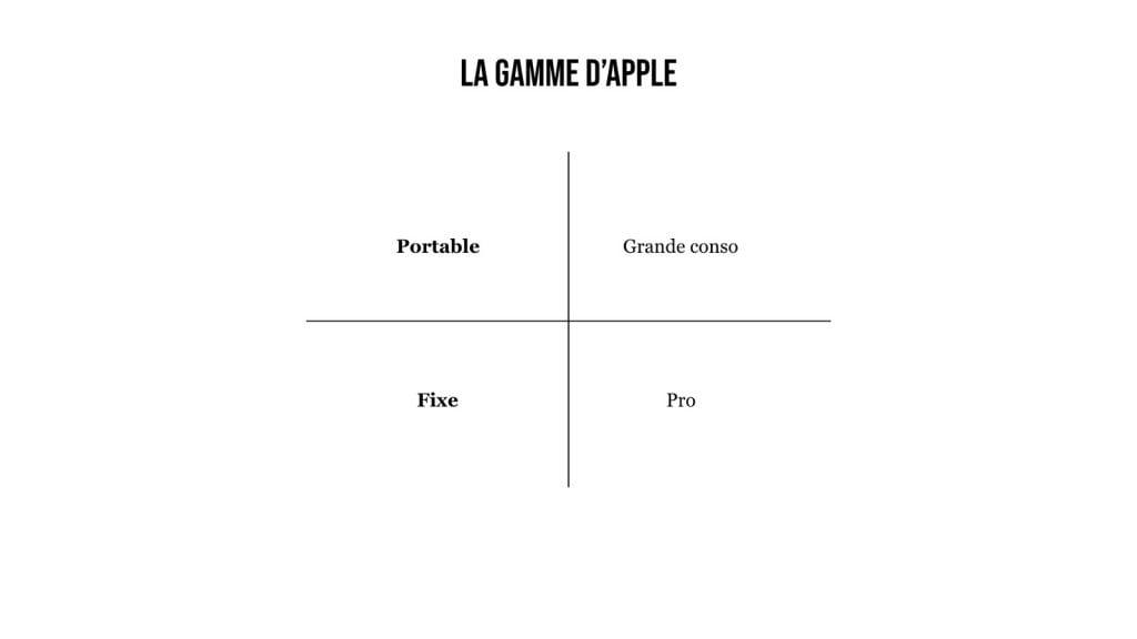 Apple gamme