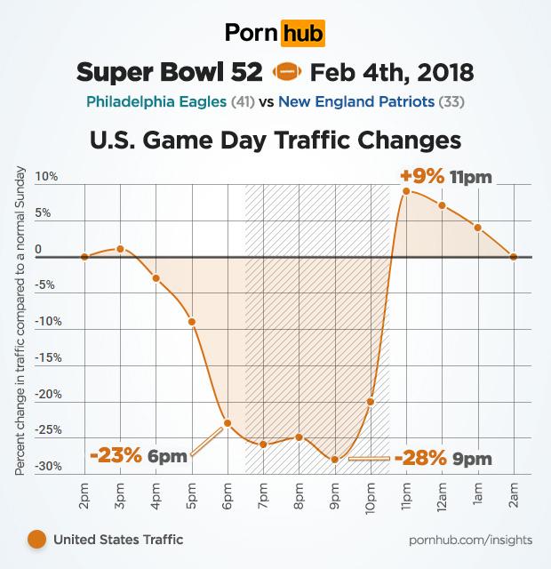 Audience Super Bowl PornHub
