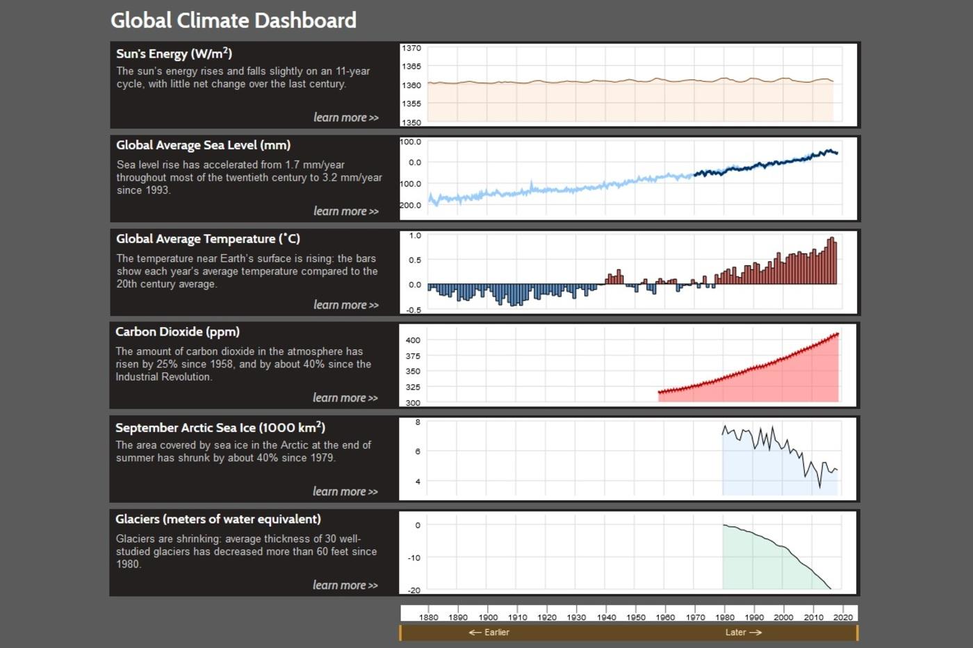 Les statistiques du changement climatique