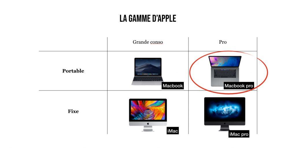 Apple gamme ordinateurs