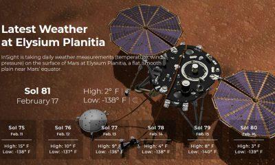 Météo sur Mars