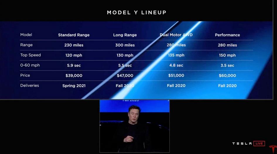 Tesla Model Y prix