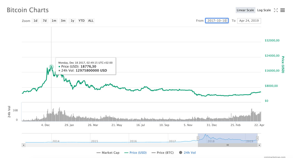 Cours du Bitcoin