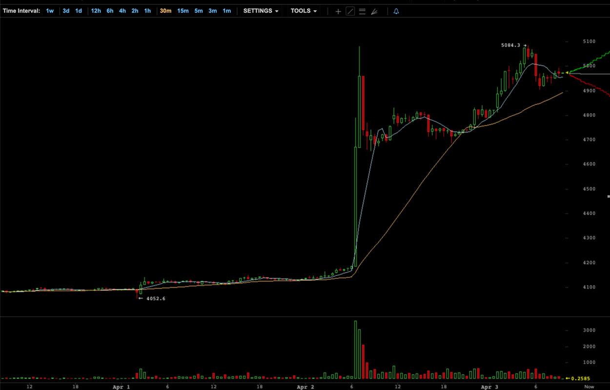 Évolution du cours du Bitcoin sur Bitstamp