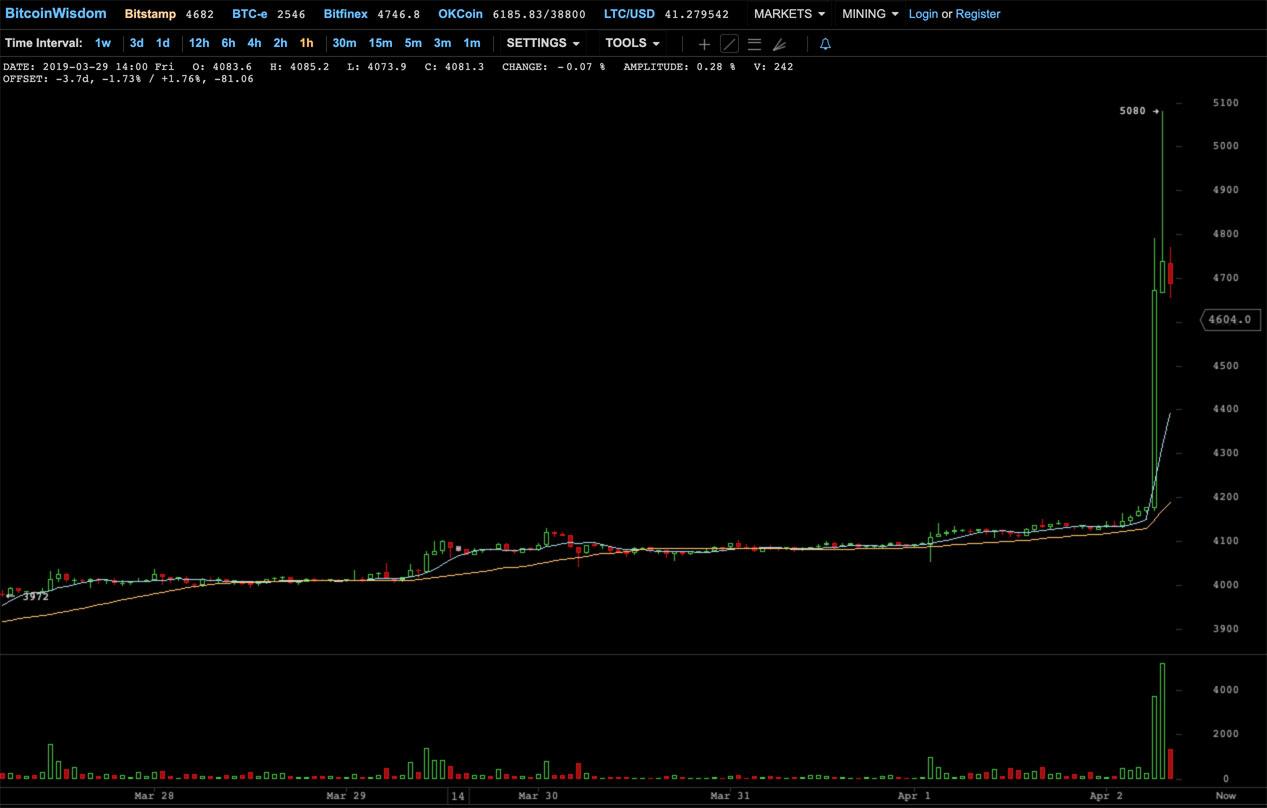 Le Bitcoin s'envole sur Bitstamp