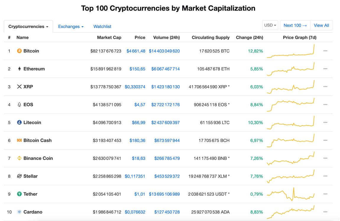 Capitalisation du Top 10 des crypto-monnaies