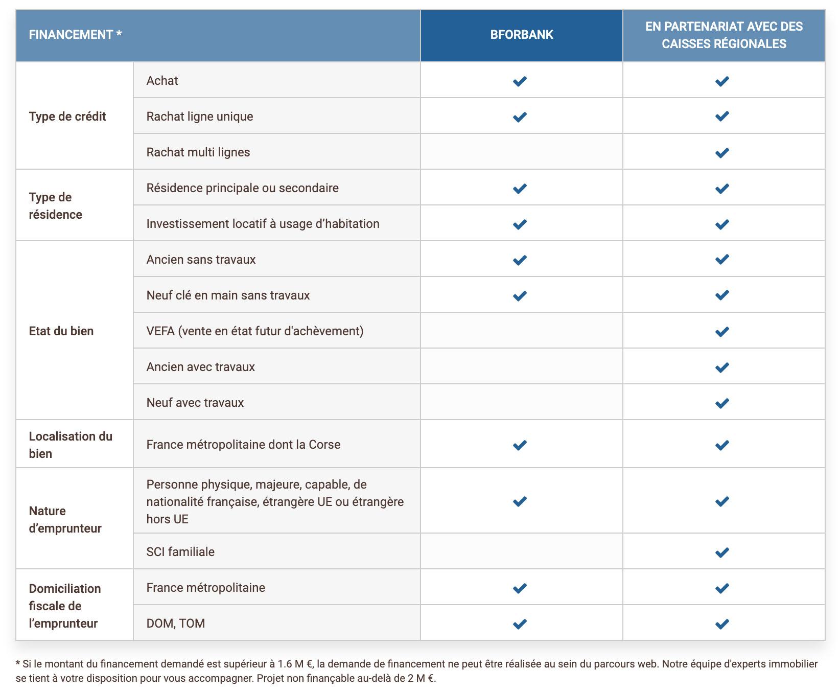 Types de crédits immobiliers de BforBank
