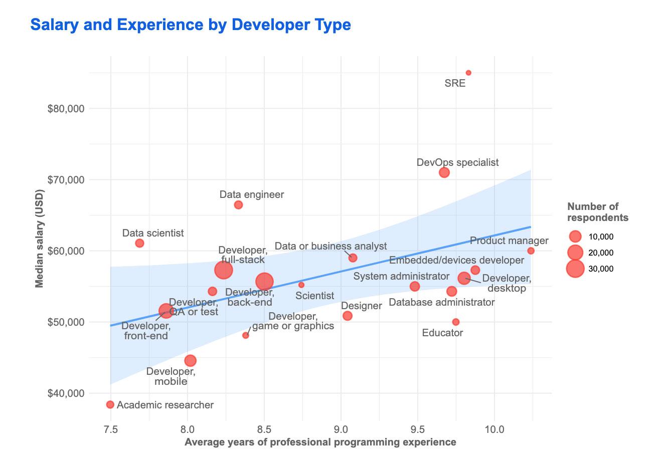Expérience développeurs