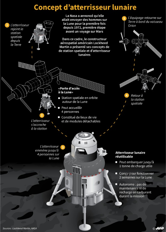 Lune atterrisseur Lockheed Martin