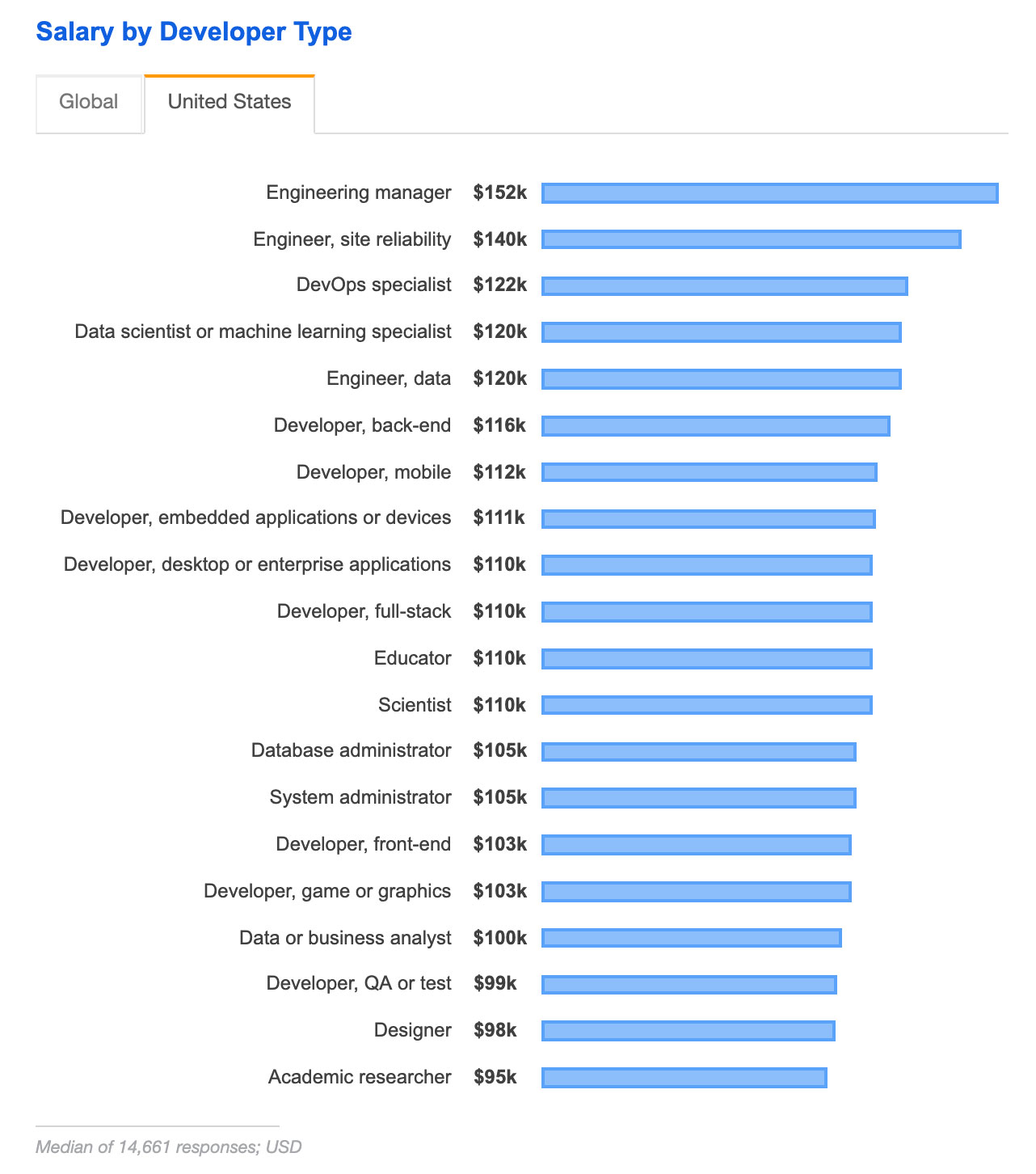 Salaire par fonction (Etats-Unis)