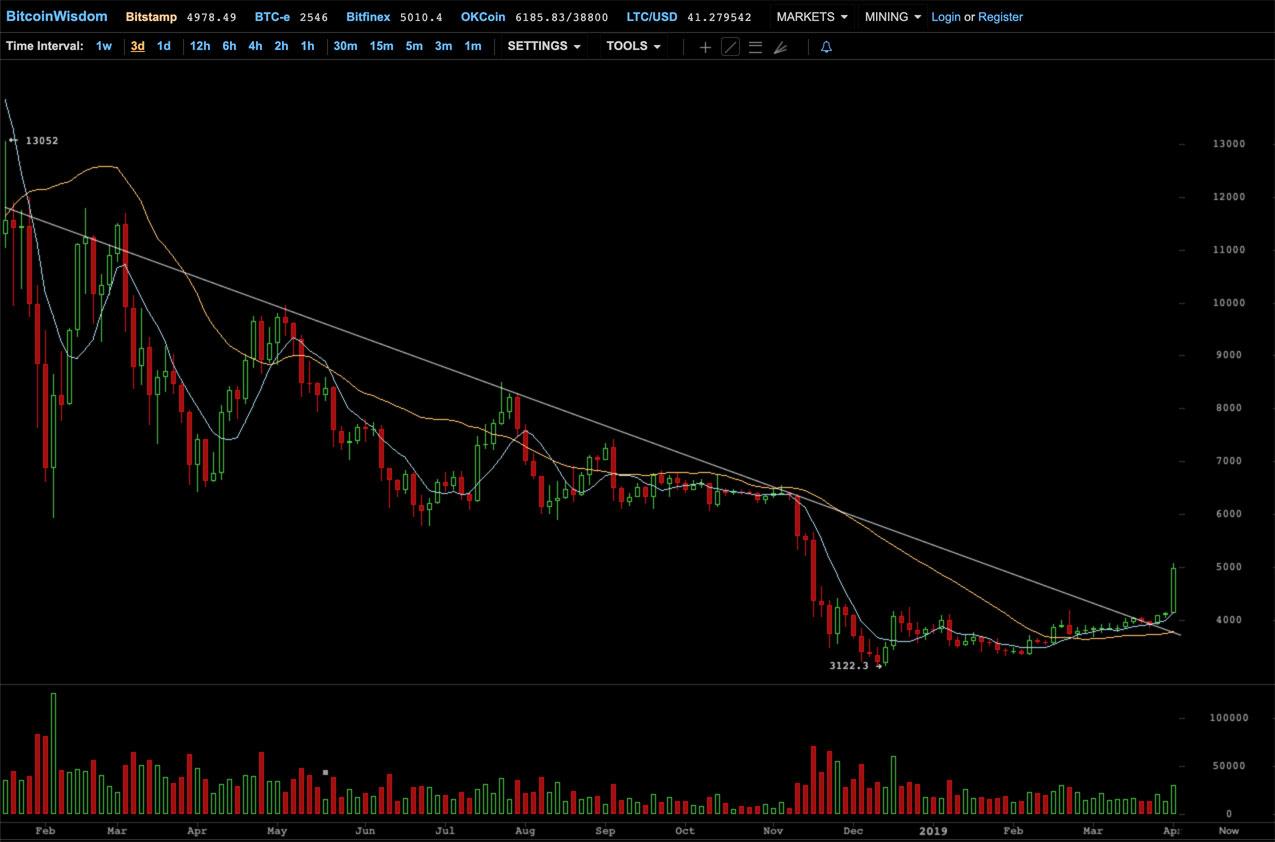 Tendance sur le Bitcoin