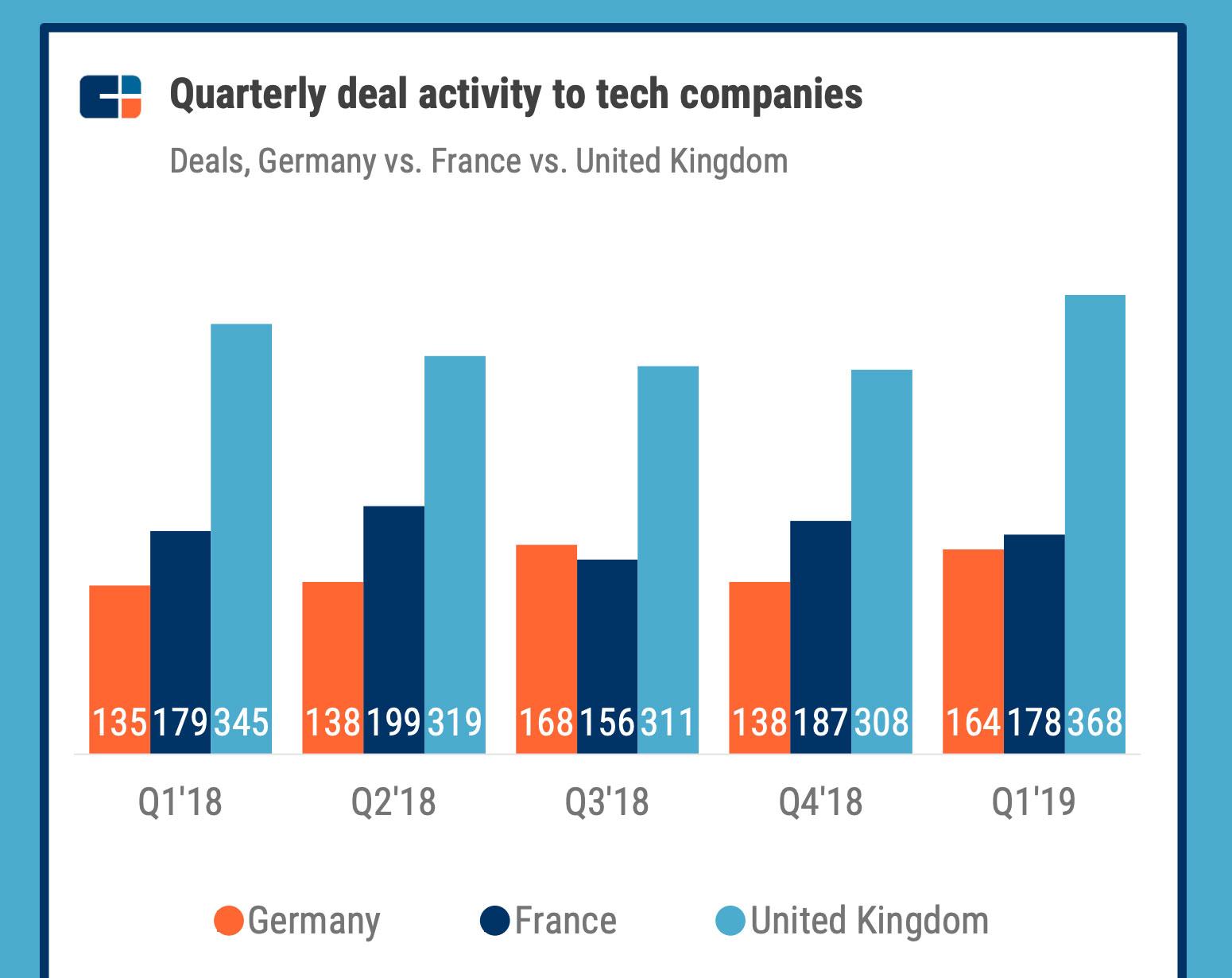 Nombre de deals par trimestre