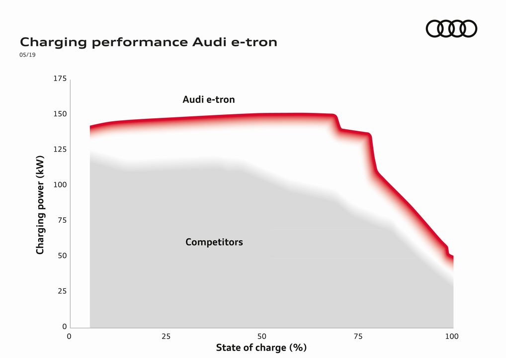 Audi-e-tron-Charge