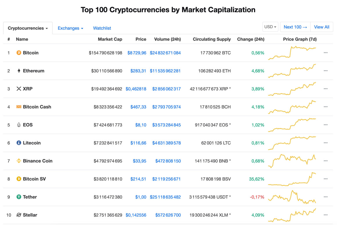 Top 10 des crypto-monnaies