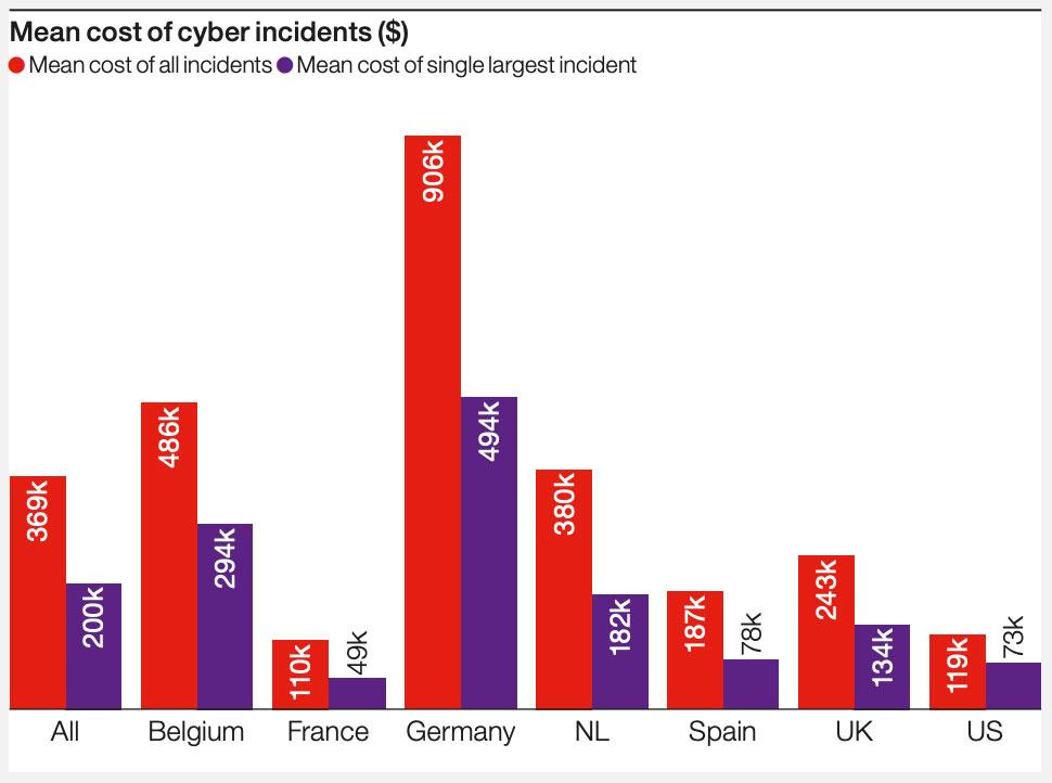 Coût des incidents par pays
