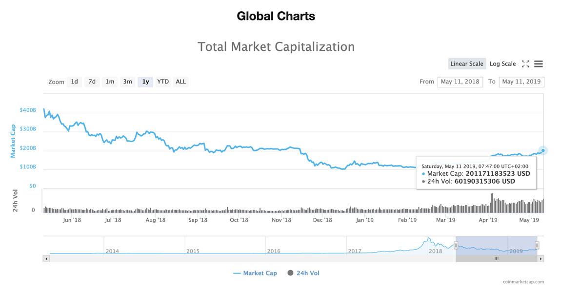 Capitalisation des crypto-monnaies