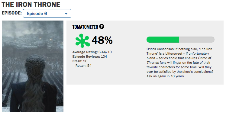 Game of Thrones episode 6 Rotten Tomatoes