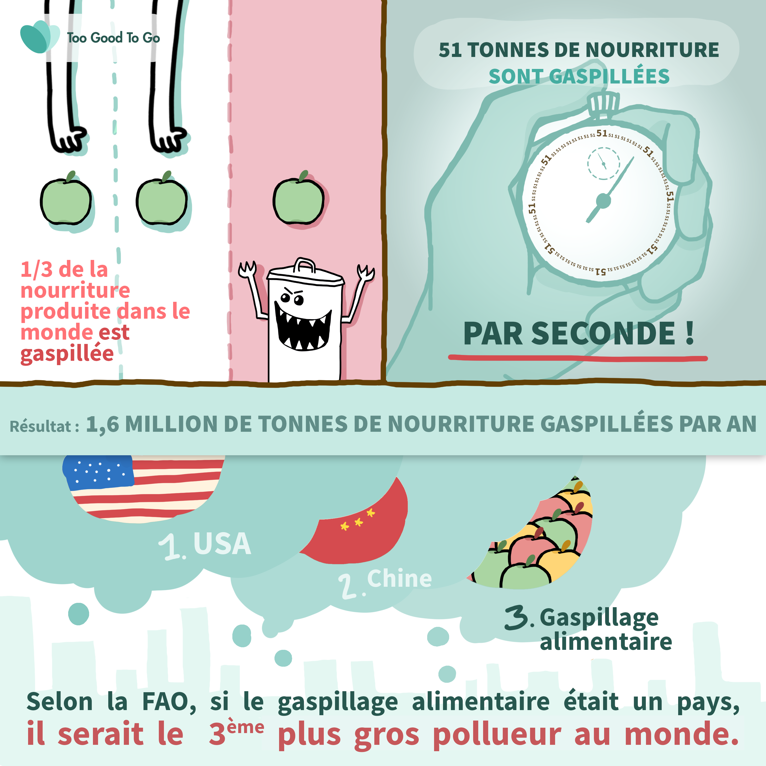 Too Good To Go infographie
