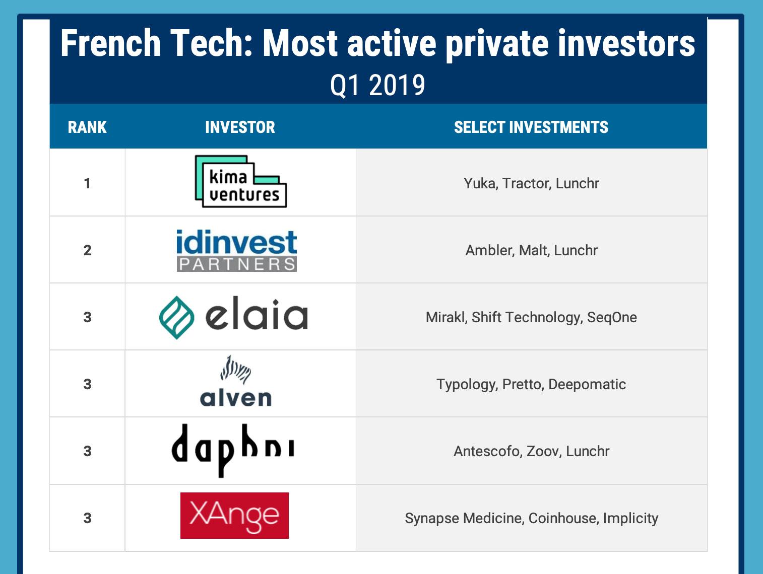 Les investisseurs les plus actifs dans la French Tech