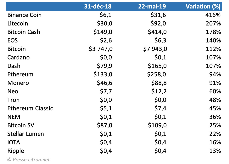 Performance crypto-monnaies