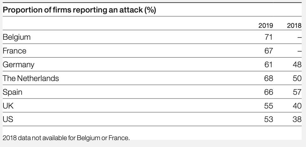 Pourcentage d'entreprises ayant subi des attaques, par pays