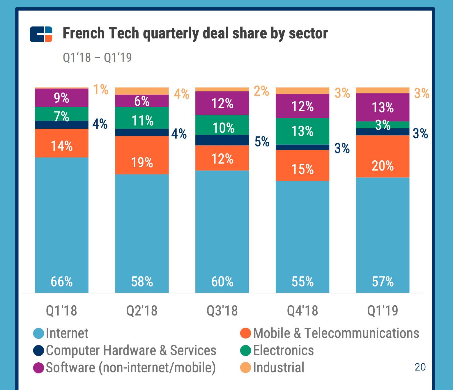 Répartition des deals par secteur