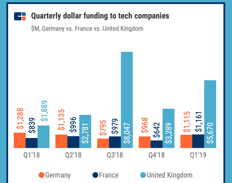 Financement du secteur tech