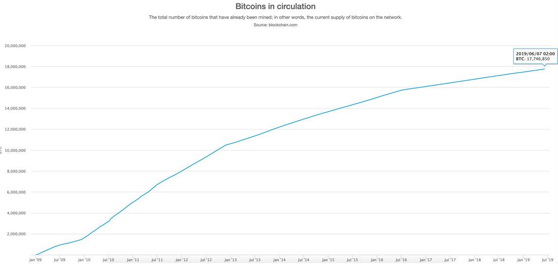 Nombre de Bitcoin en circulation