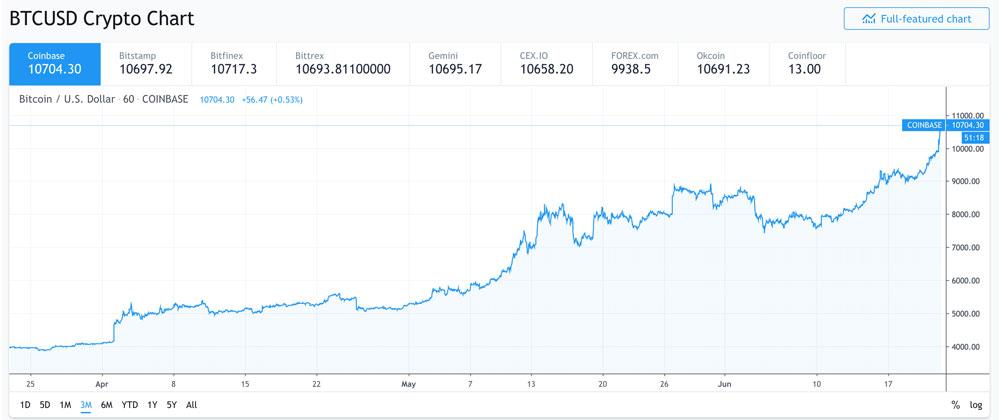 Le cours du Bitcoin sur Coinbase