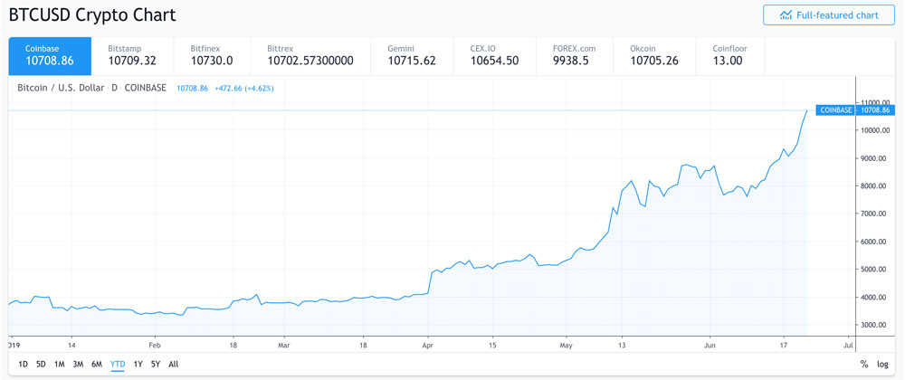 Cours du Bitcoin YTD