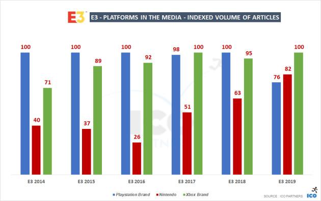 E3 2019 Stats Consoles