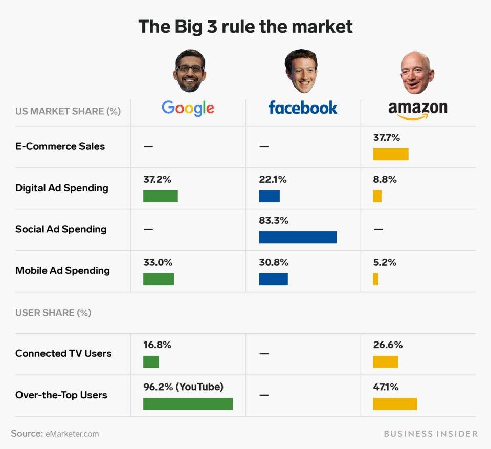 Google Amazon Facebook économie numérique