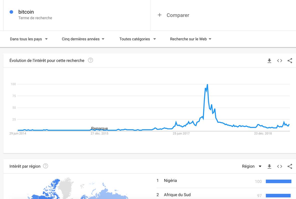 Google Trends : Bitcoin dans le monde, sur 5 ans