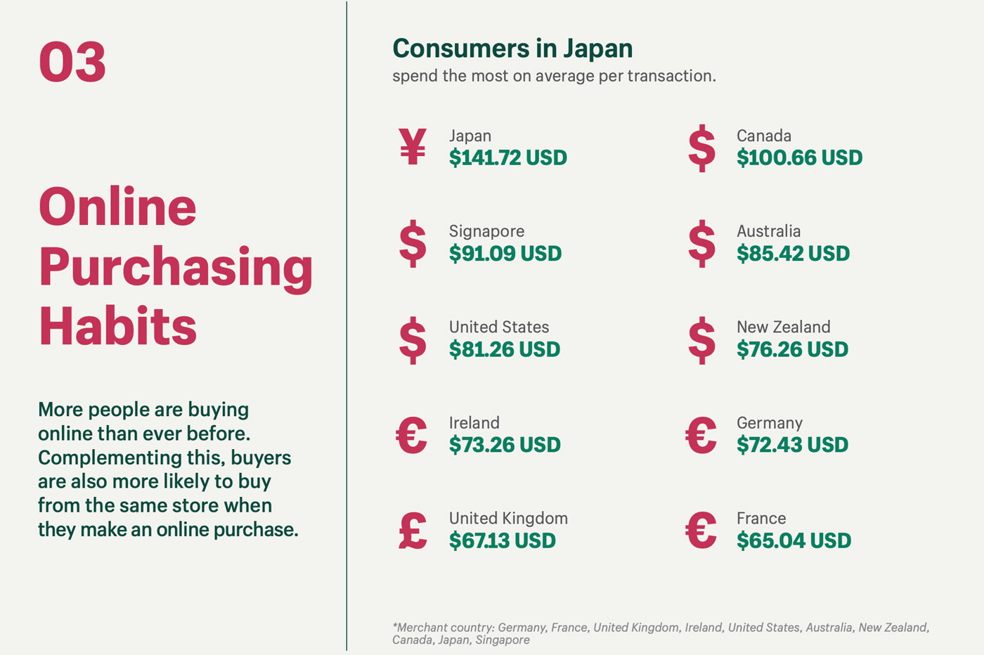 Montant moyen dépensé selon le pays