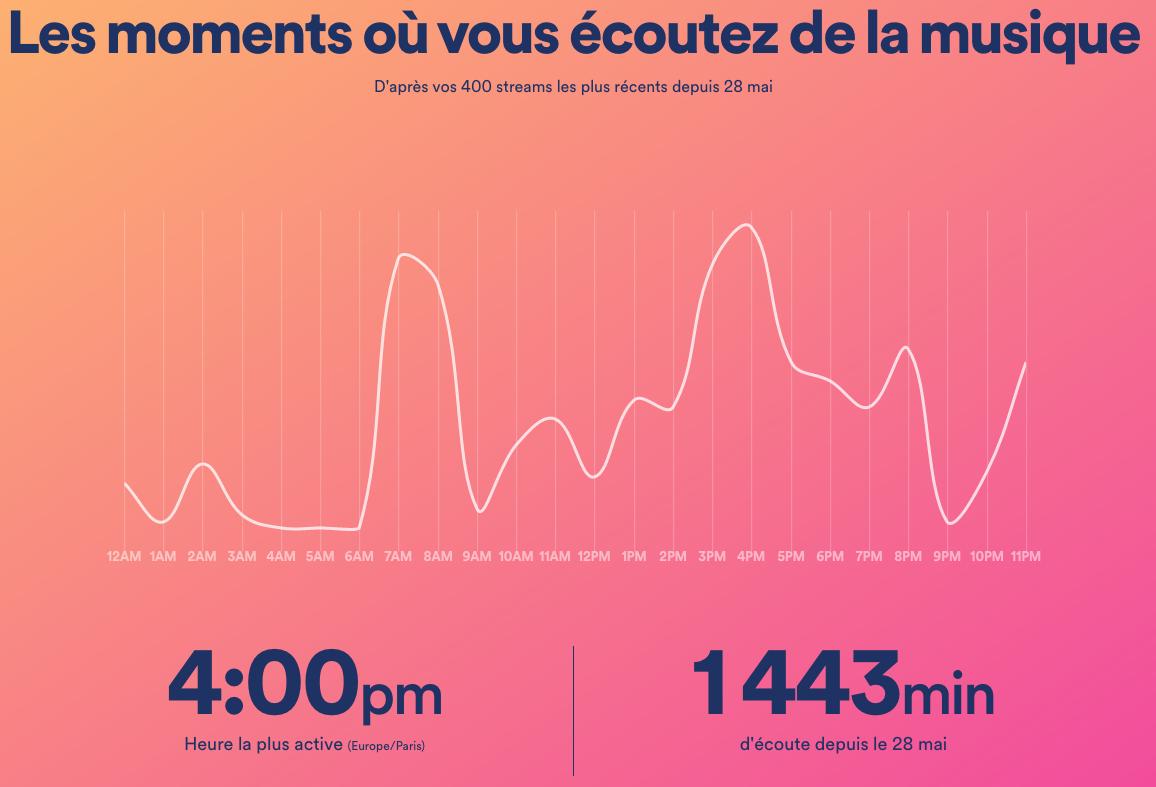 Spotify heures et minutes