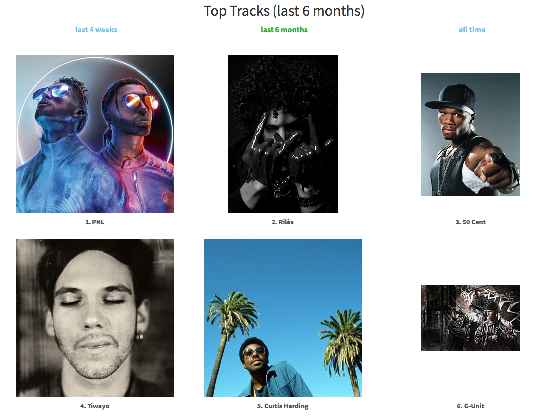 Spotify statsforspotify artistes