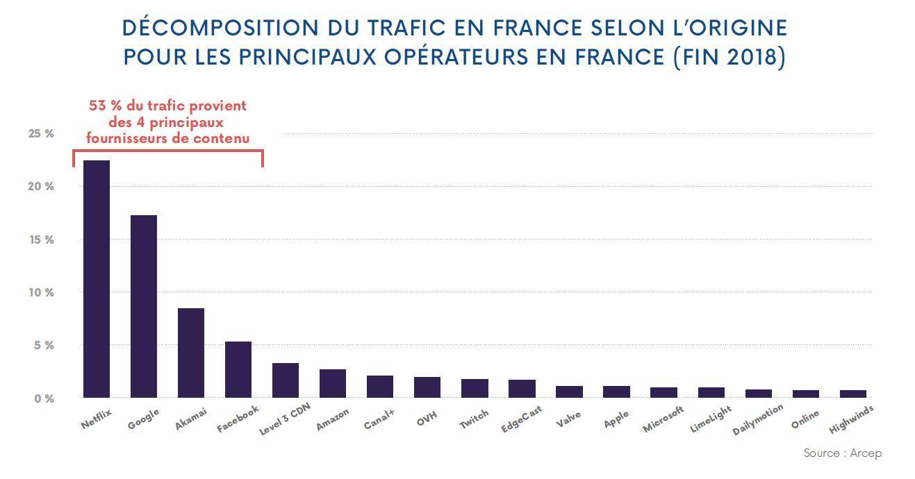 Trafic Web France fin 2018