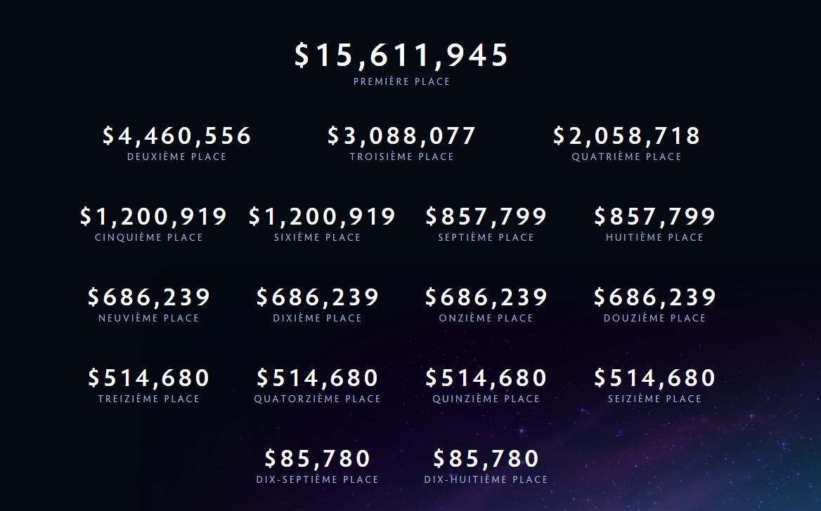 L'équipe gagnante du championnat mondial de Dota 2 remporte 15 M$