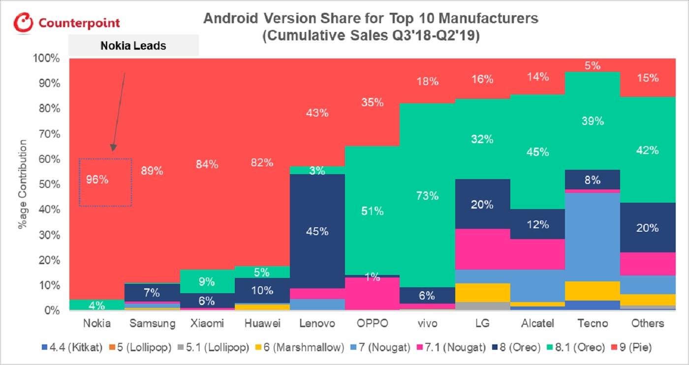 Une étude de Counterpoint sur les mises à jour Android
