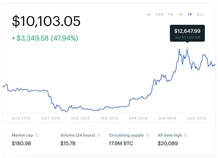Cours du Bitcoin sur Coinbase
