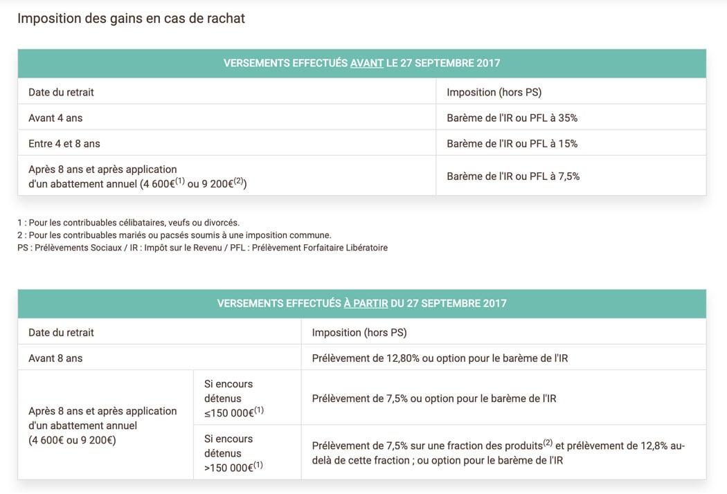 Fiscalité assurance-vie BforBank