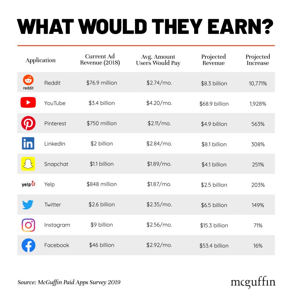 Étude Facebook YouTube réseaux sociaux payant