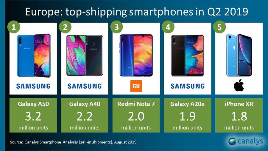 smartphones préférés ventes europe