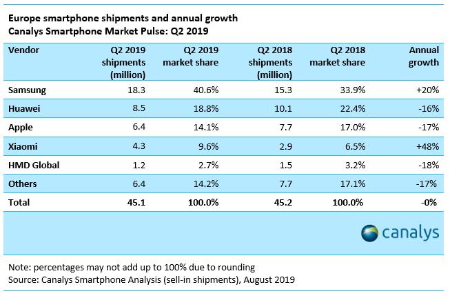 smartphones ventes europe samsung xiaomi