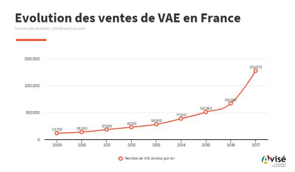 Ventes VAE France