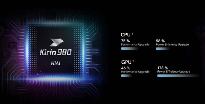 Honor 20 Pro Kirin 980