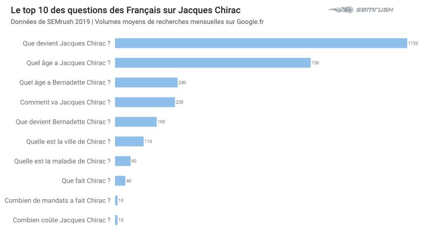 Jacques Chirac recherches questions