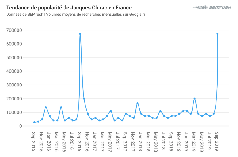 Jacques Chirac recherches tendance