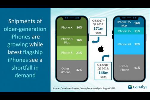 ventes-iphone-baisse